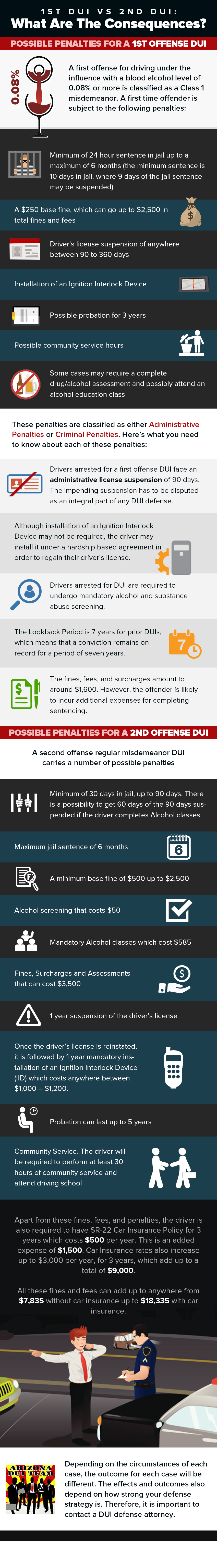1st vs 2nd dui consequences